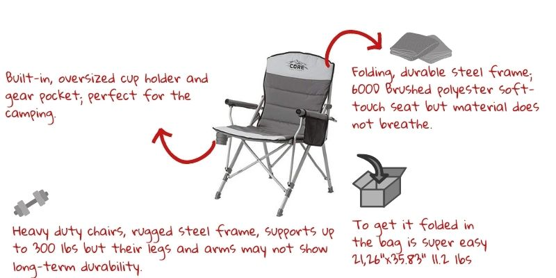 CORE Padded Hard Arm Foldable Chair analysis diagram